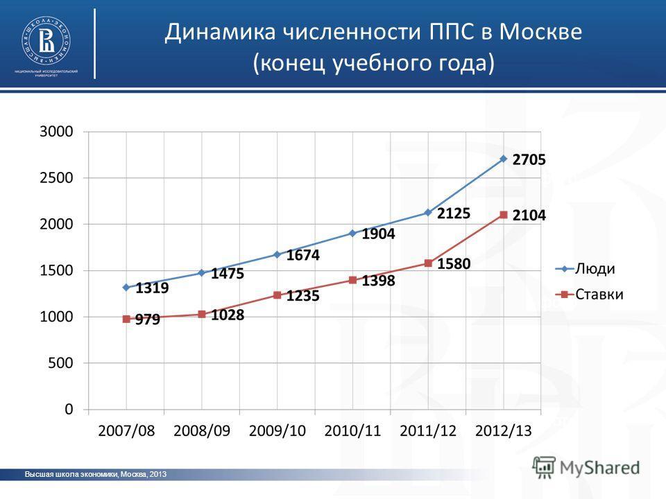 Высшая школа экономики, Москва, 2013 фото Динамика численности ППС в Москве (конец учебного года)
