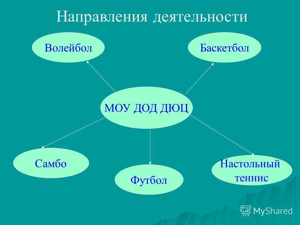 Направления деятельности МОУ ДОД ДЮЦ ВолейболБаскетбол Самбо Футбол Настольный теннис