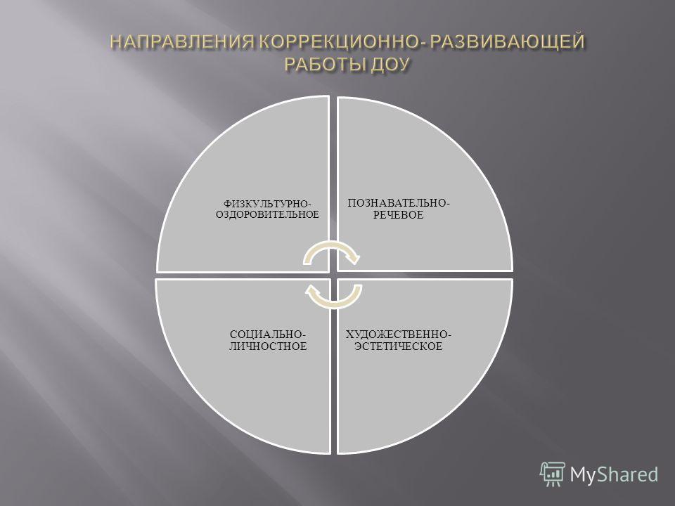 ФИЗКУЛЬТУРНО- ОЗДОРОВИТЕЛЬНОЕ ПОЗНАВАТЕЛЬНО- РЕЧЕВОЕ ХУДОЖЕСТВЕННО- ЭСТЕТИЧЕСКОЕ СОЦИАЛЬНО- ЛИЧНОСТНОЕ