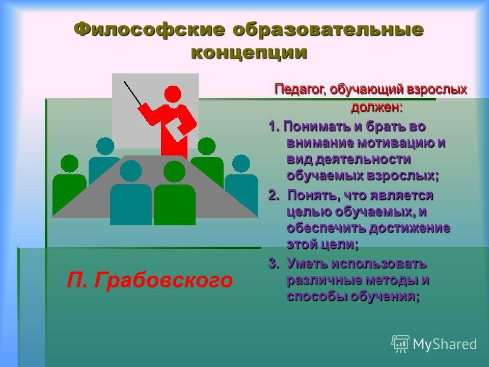 Философские образовательные концепции Педагог, обучающий взрослых должен: Педагог, обучающий взрослых должен: 1. Понимать и брать во внимание мотивацию и вид деятельности обучаемых взрослых; 2. Понять, что является целью обучаемых, и обеспечить дости