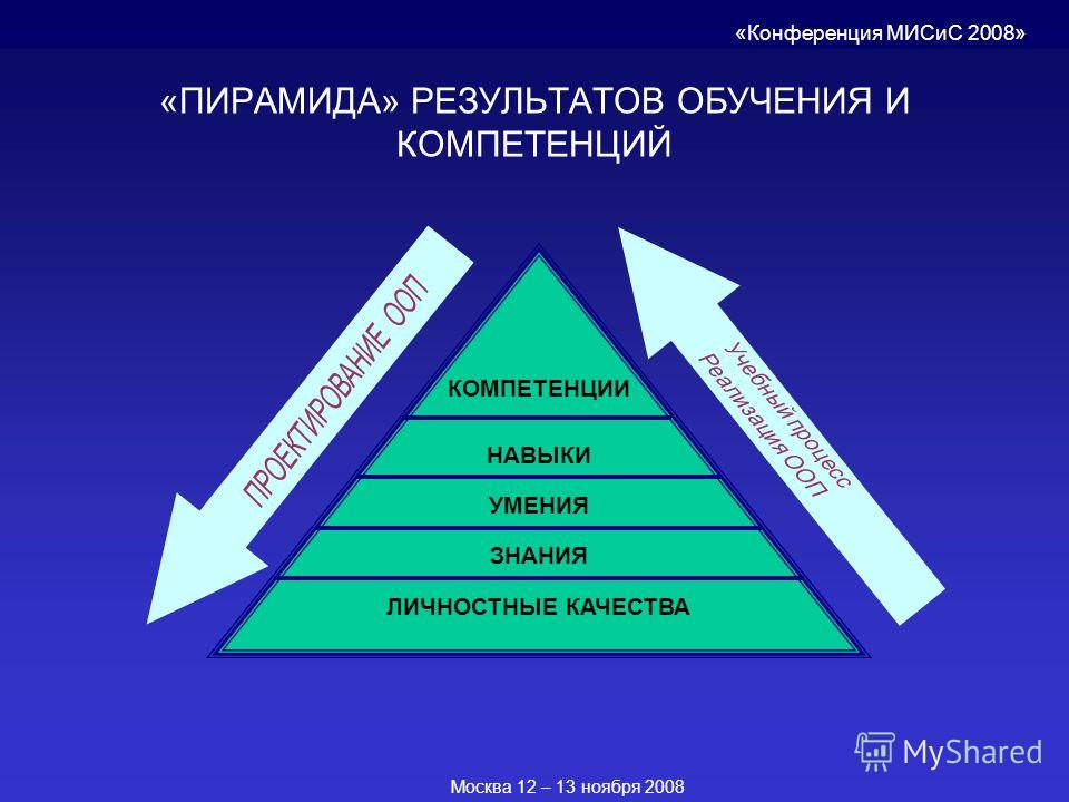 «ПИРАМИДА» РЕЗУЛЬТАТОВ ОБУЧЕНИЯ И КОМПЕТЕНЦИЙ КОМПЕТЕНЦИИ НАВЫКИ ЛИЧНОСТНЫЕ КАЧЕСТВА УМЕНИЯ ЗНАНИЯ «Конференция МИСиС 2008» Москва 12 – 13 ноября 2008
