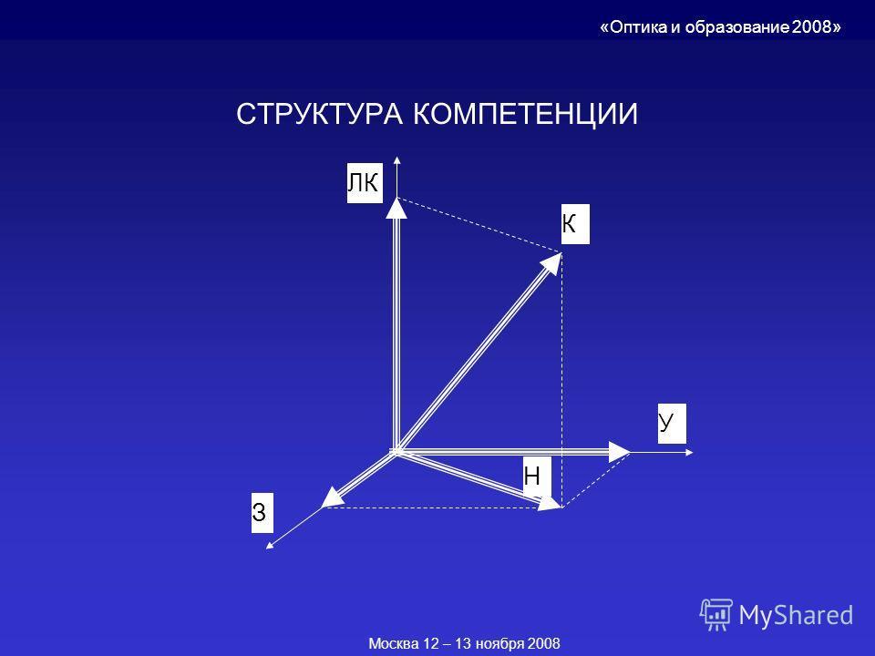 СТРУКТУРА КОМПЕТЕНЦИИ З Н ЛК К У «Оптика и образование 2008» Москва 12 – 13 ноября 2008