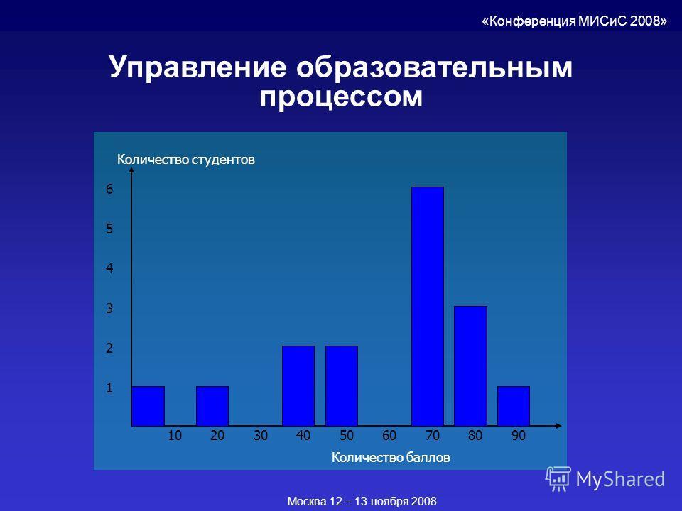 Управление образовательным процессом Количество баллов Количество студентов 1 2 3 4 5 6 102030405060708090 «Конференция МИСиС 2008» Москва 12 – 13 ноября 2008