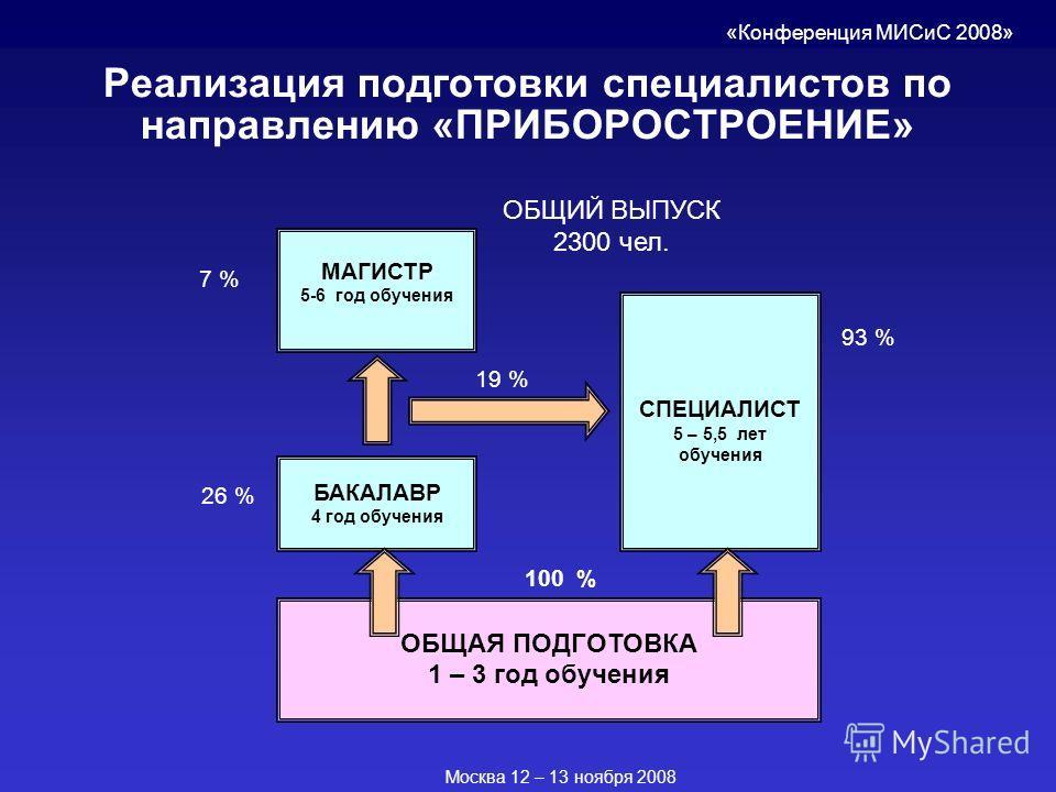 Реализация подготовки специалистов по направлению «ПРИБОРОСТРОЕНИЕ» БАКАЛАВР 4 год обучения ОБЩАЯ ПОДГОТОВКА 1 – 3 год обучения СПЕЦИАЛИСТ 5 – 5,5 лет обучения МАГИСТР 5-6 год обучения «Конференция МИСиС 2008» 26 % 93 % 7 % 19 % 100 % Москва 12 – 13