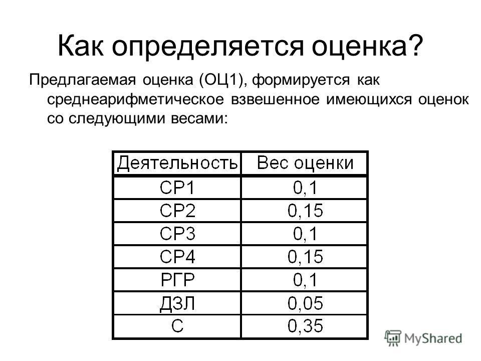 Как определяется оценка? Предлагаемая оценка (ОЦ1), формируется как среднеарифметическое взвешенное имеющихся оценок со следующими весами: