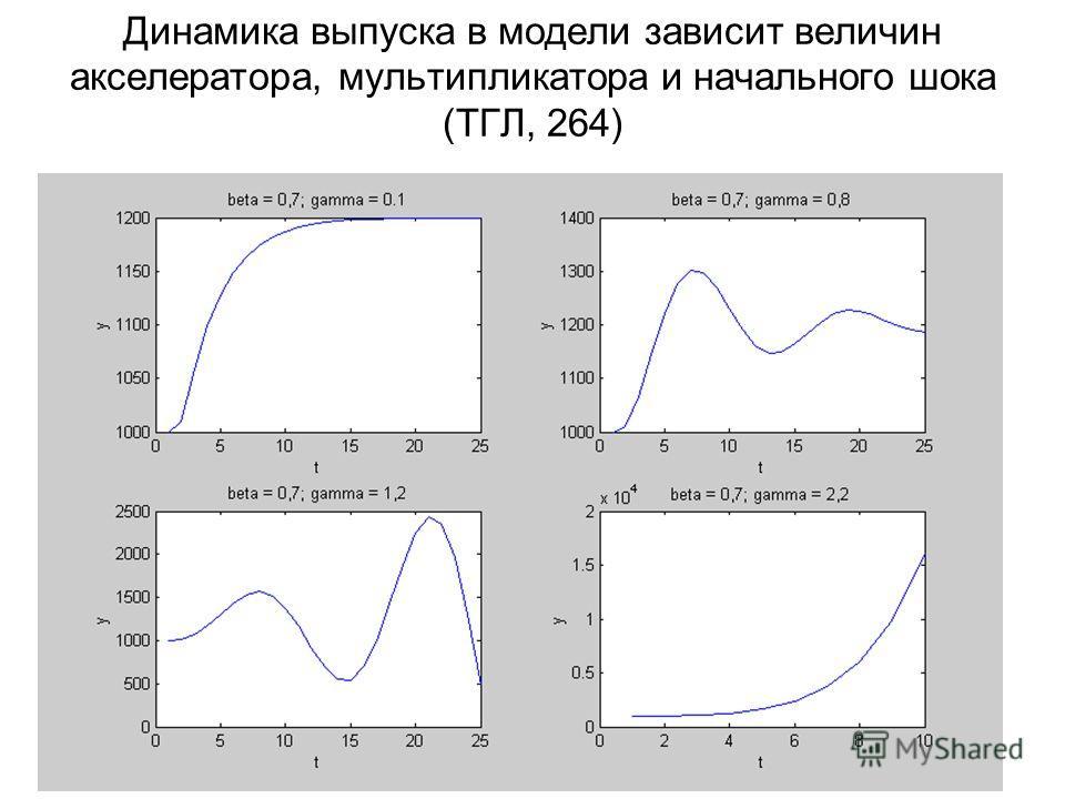 Динамика выпуска в модели зависит величин акселератора, мультипликатора и начального шока (ТГЛ, 264)