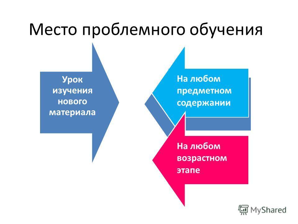 Урок изучения нового материала Место проблемного обучения На любом предметном содержании На любом возрастном этапе