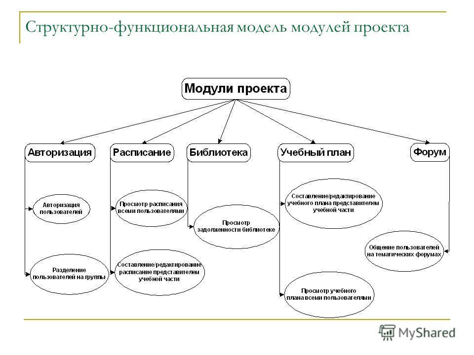 Структурно-функциональная модель модулей проекта