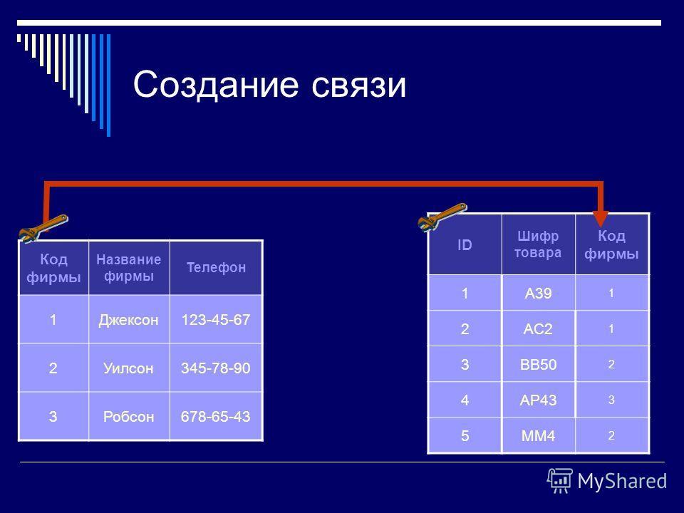 Создание связи ID Шифр товара Код фирмы 1A39 1 2AC2 1 3BB50 2 4AP43 3 5MM4 2 Код фирмы Название фирмы Телефон 1Джексон123-45-67 2Уилсон345-78-90 3Робсон678-65-43