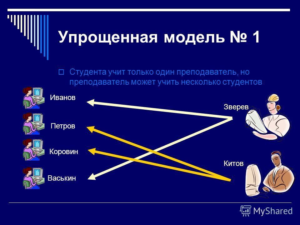 Упрощенная модель 1 Студента учит только один преподаватель, но преподаватель может учить несколько студентов Зверев Китов Иванов Петров Коровин Васькин