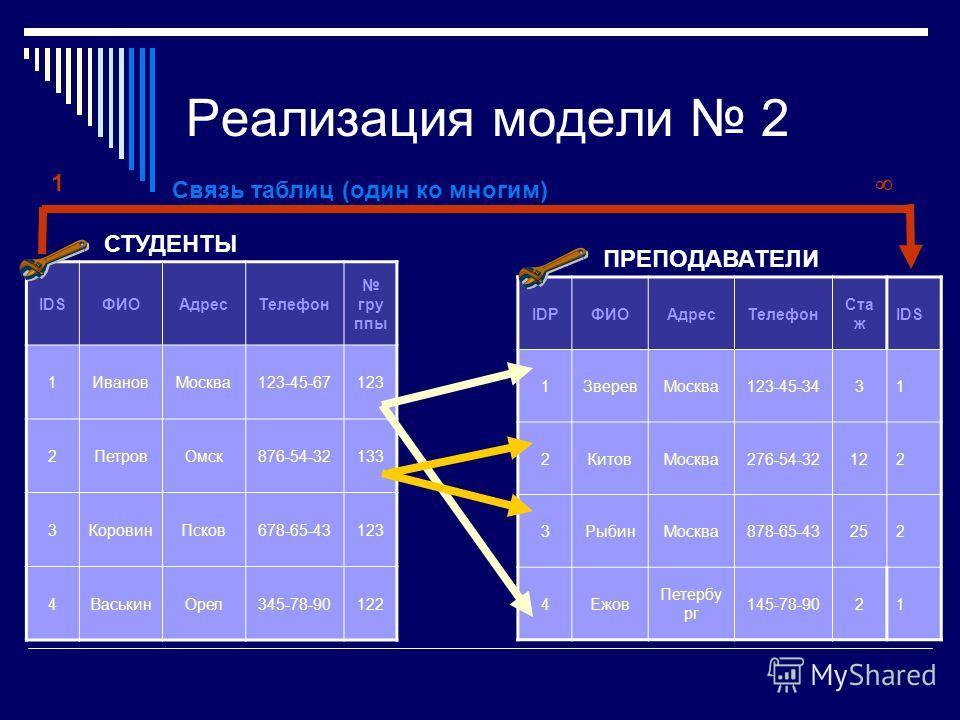 Реализация модели 2 IDSФИОАдресТелефон гру ппы 1ИвановМосква123-45-67123 2ПетровОмск876-54-32133 3КоровинПсков678-65-43123 4ВаськинОрел345-78-90122 IDPФИОАдресТелефон Ста ж IDS 1ЗверевМосква123-45-3431 2КитовМосква276-54-32122 3РыбинМосква878-65-4325