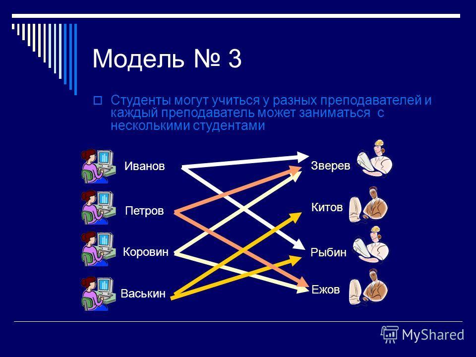 Модель 3 Иванов Петров Коровин Васькин Зверев Китов Ежов Рыбин Студенты могут учиться у разных преподавателей и каждый преподаватель может заниматься с несколькими студентами