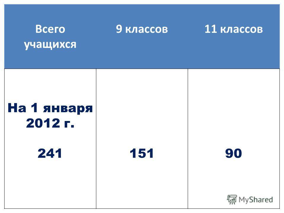 Всего учащихся 9 классов11 классов На 1 января 2012 г. 24115190