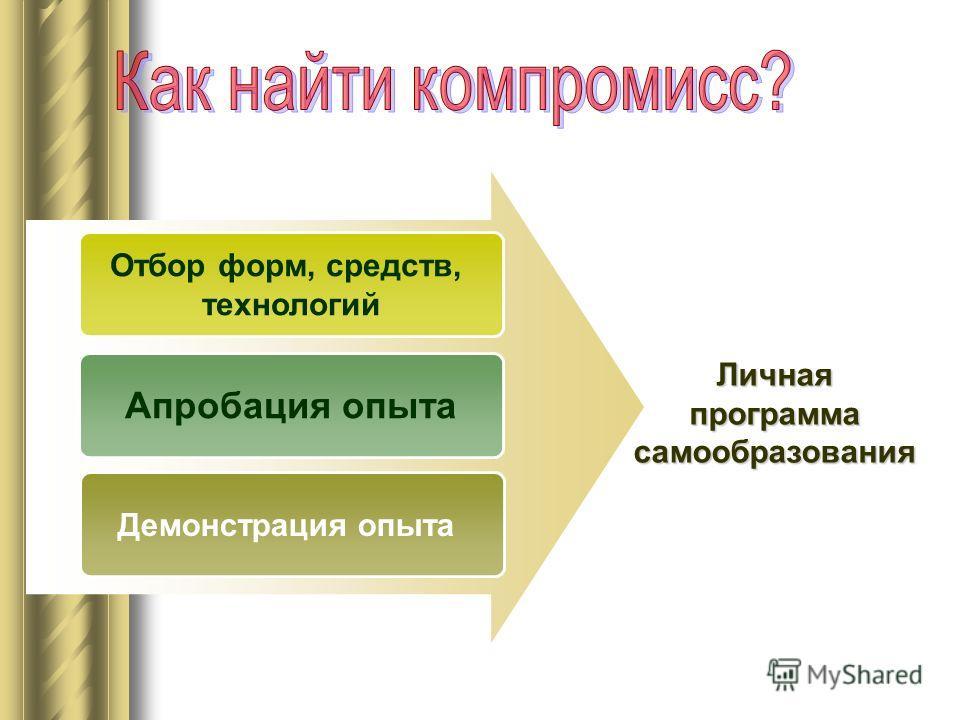 Отбор форм, средств, технологий Апробация опыта Демонстрация опыта Личная программа самообразования