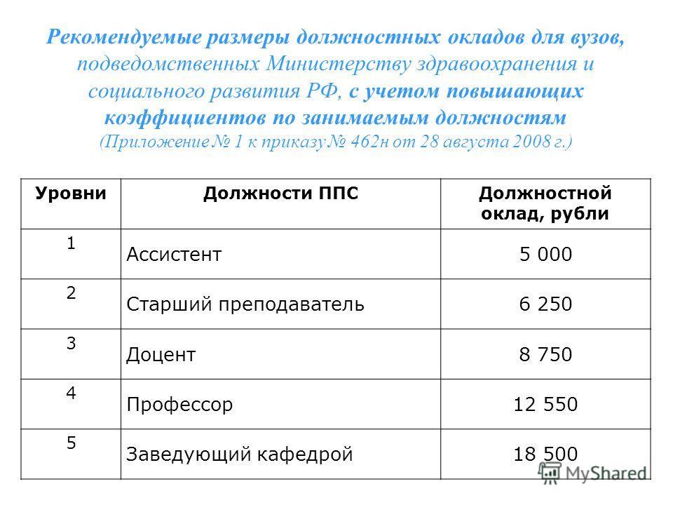 Рекомендуемые размеры должностных окладов для вузов, подведомственных Министерству здравоохранения и социального развития РФ, с учетом повышающих коэффициентов по занимаемым должностям (Приложение 1 к приказу 462н от 28 августа 2008 г.) УровниДолжнос