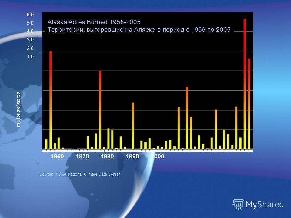 Source: NOAA National Climate Data Center 1960 1970 1980 1990 2000 6.0 5.0 4.0 3.0 2.0 1.0 millions of acres Alaska Acres Burned 1956-2005 Территории, выгоревшие на Аляске в период с 1956 по 2005