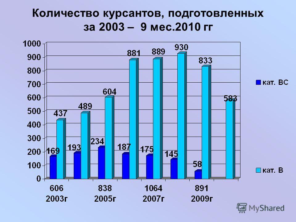 Количество курсантов, подготовленных за 2003 – 9 мес.2010 гг