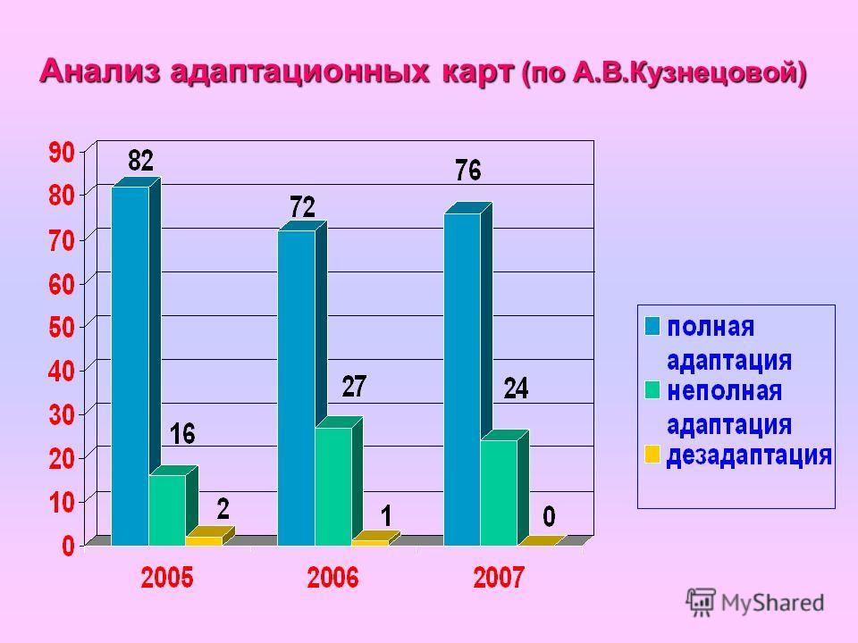 Анализ адаптационных карт (по А.В.Кузнецовой)