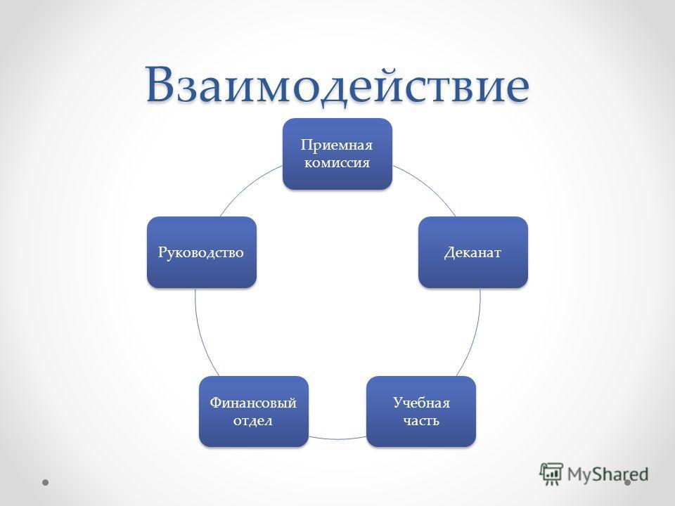 Взаимодействие Приемная комиссия Деканат Учебная часть Финансовый отдел Руководство