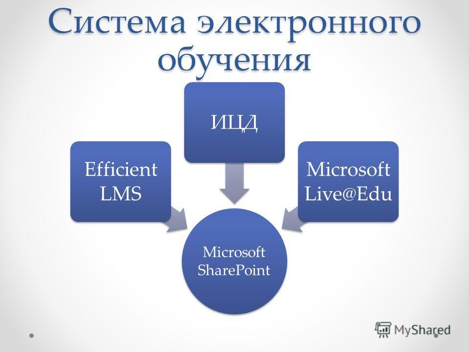 Система электронного обучения Microsoft SharePoint Efficient LMS ИЦД Microsoft Live@Edu