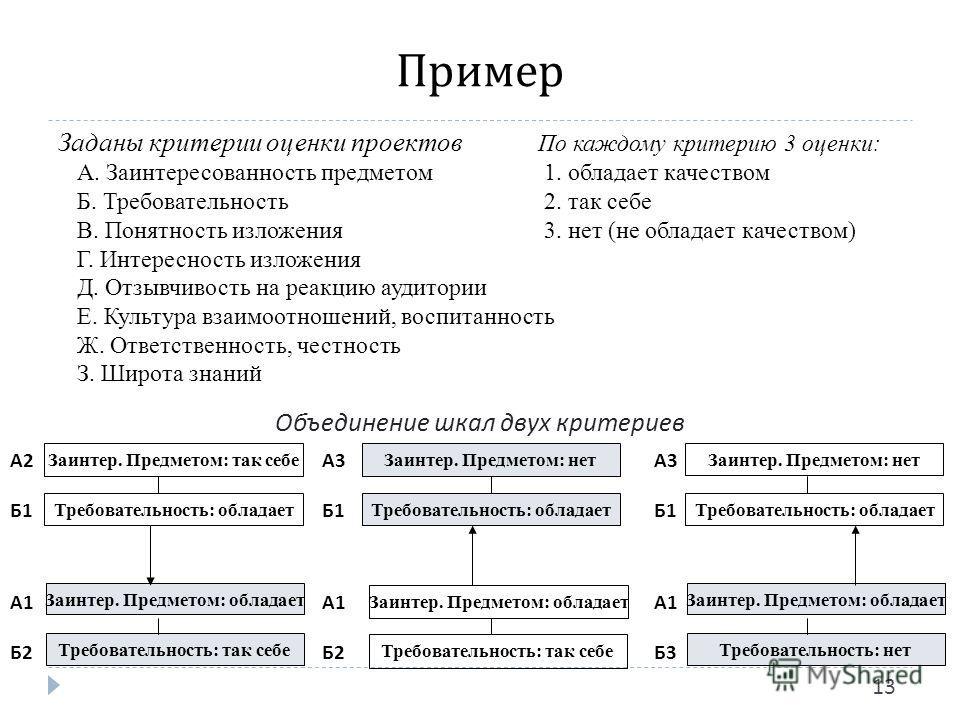 Пример 13 Заданы критерии оценки проектов По каждому критерию 3 оценки: А. Заинтересованность предметом 1. обладает качеством Б. Требовательность 2. так себе В. Понятность изложения 3. нет (не обладает качеством) Г. Интересность изложения Д. Отзывчив
