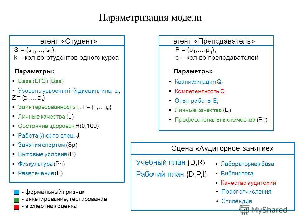 Параметризация модели агент «Преподаватель» P = {p 1,…,p q }, q – кол-во преподавателей агент «Студент» S = {s 1,…, s k }, k – кол-во студентов одного курса Параметры: База (ЕГЭ) (Bas) Уровень усвоения i–й дисциплины z i, Z = {z 1,…,z n } Заинтересов