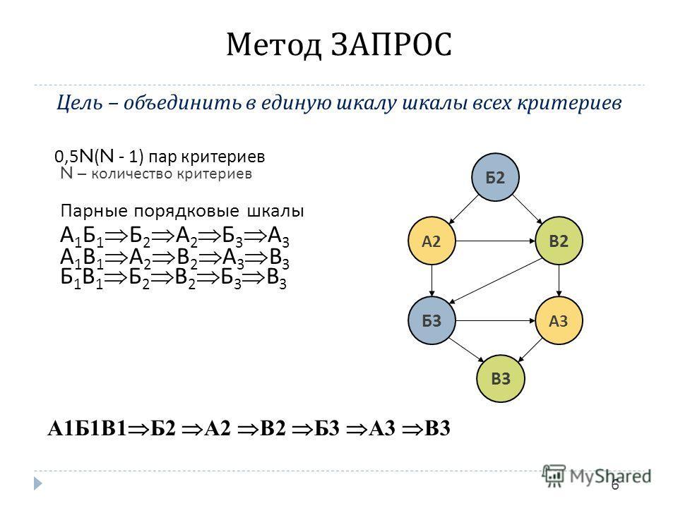 Метод ЗАПРОС 6 Цель – объединить в единую шкалу шкалы всех критериев 0,5N(N - 1) пар критериев N – количество критериев Парные порядковые шкалы А 1 Б 1 Б 2 А 2 Б 3 А 3 А 1 В 1 А 2 В 2 А 3 В 3 Б 1 B 1 Б 2 В 2 Б 3 В 3 А1Б1В1 Б2 А2 В2 Б3 А3 В3 А2А2 А3А3