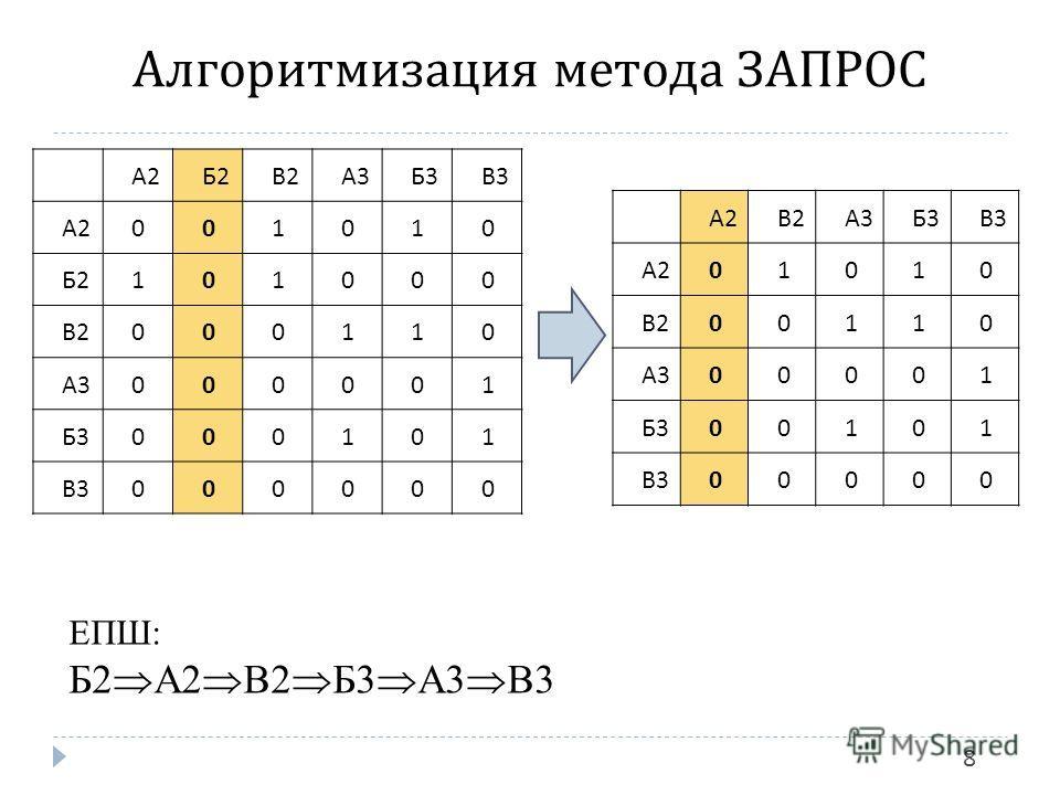 Алгоритмизация метода ЗАПРОС 8 А2А2 Б2Б2 В2В2 А3А3 Б3Б3 В3В3 А2А2001010 Б2Б2101000 В2В2000110 А3А3000001 Б3Б3000101 В3В3000000 А2А2 В2В2 А3А3 Б3Б3 В3В3 А2А201010 В2В200110 А3А300001 Б3Б300101 В3В300000 ЕПШ: Б2 А2 В2 Б3 А3 В3