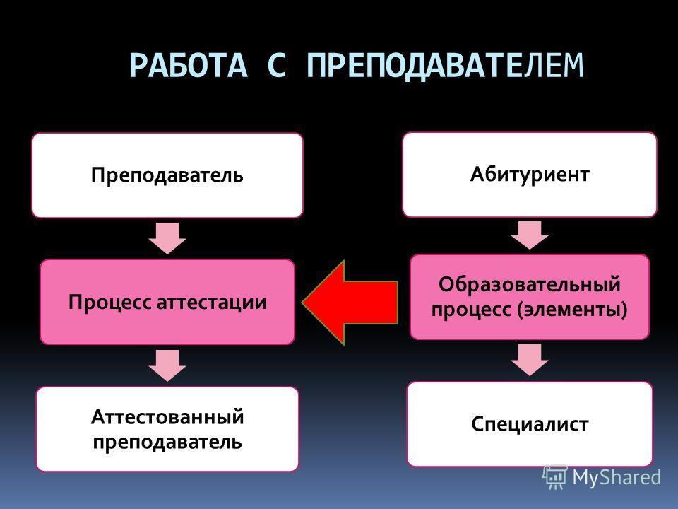 РАБОТА С ПРЕПОДАВАТЕЛЕМ ПреподавательПроцесс аттестации Аттестованный преподаватель Абитуриент Образовательный процесс (элементы) Специалист