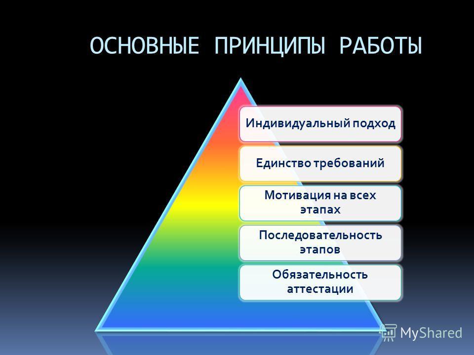 ОСНОВНЫЕ ПРИНЦИПЫ РАБОТЫ Индивидуальный подходЕдинство требований Мотивация на всех этапах Последовательность этапов Обязательность аттестации