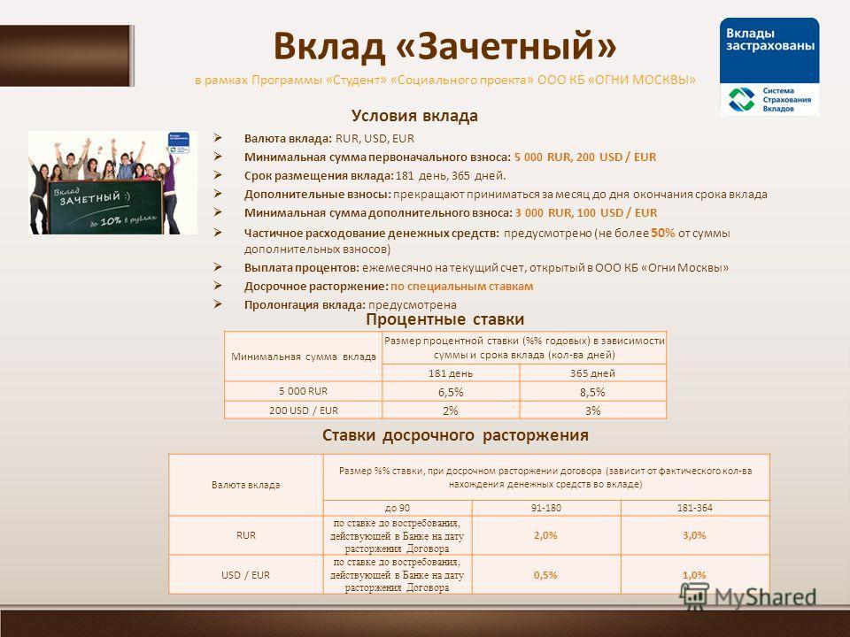 Вклад «Зачетный» в рамках Программы «Студент» «Социального проекта» ООО КБ «ОГНИ МОСКВЫ» Условия вклада Валюта вклада: RUR, USD, EUR Минимальная сумма первоначального взноса: 5 000 RUR, 200 USD / EUR Срок размещения вклада: 181 день, 365 дней. Дополн