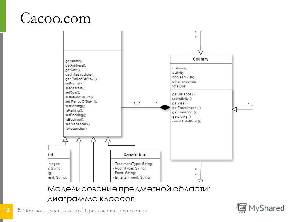 © Образовательный центр Парка высоких технологий Cacoo.com 14 Моделирование предметной области: диаграмма классов