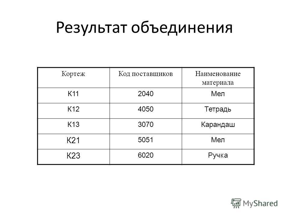 Результат объединения КортежКод поставщиковНаименование материала К112040Мел К124050Тетрадь К133070Карандаш К21 5051Мел К23 6020Ручка