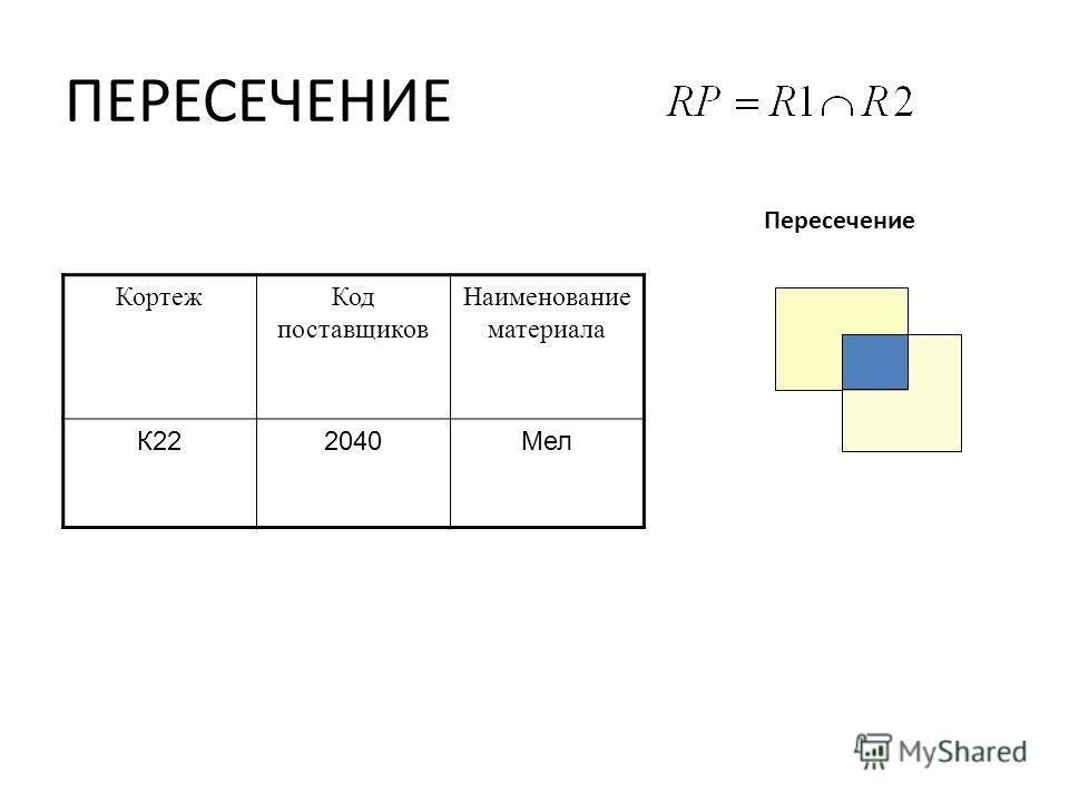 ПЕРЕСЕЧЕНИЕ Пересечение КортежКод поставщиков Наименование материала К222040Мел