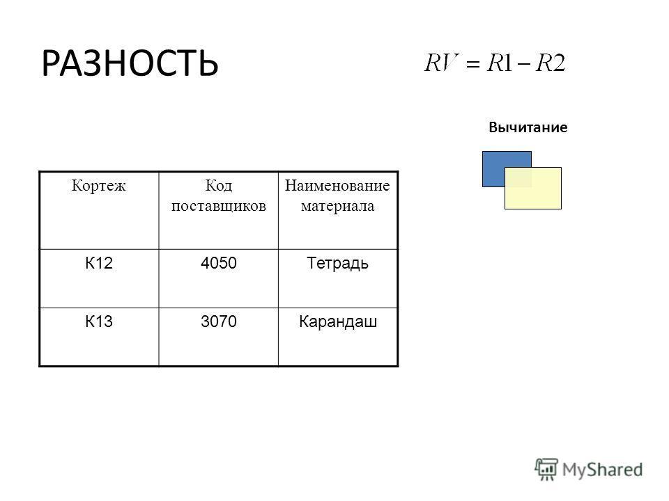 РАЗНОСТЬ КортежКод поставщиков Наименование материала К124050Тетрадь К133070Карандаш Вычитание