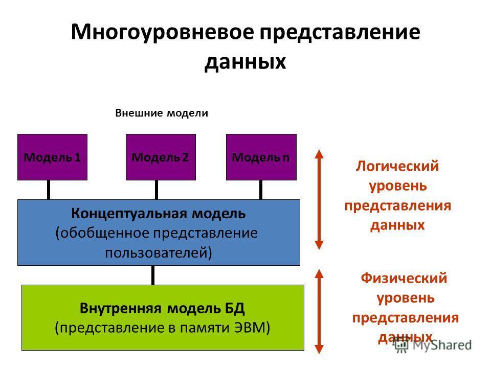 Многоуровневое представление данных Модель 1Модель 2Модель n Концептуальная модель (обобщенное представление пользователей) Внутренняя модель БД (представление в памяти ЭВМ) Логический уровень представления данных Физический уровень представления дан