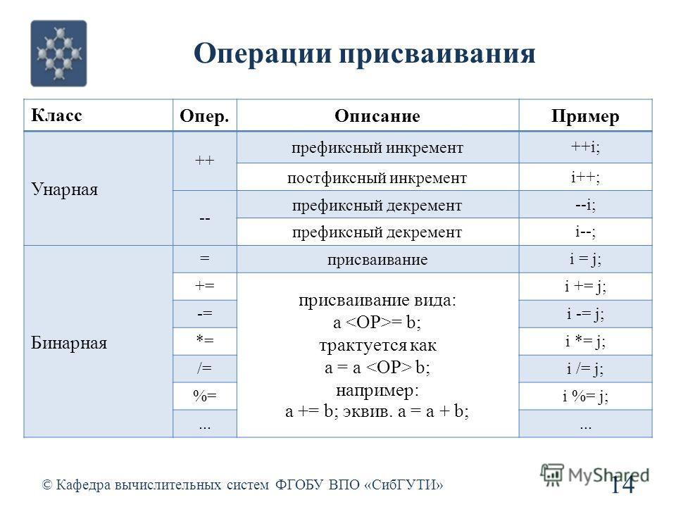 Операции присваивания © Кафедра вычислительных систем ФГОБУ ВПО «СибГУТИ» 14 Класс Опер.ОписаниеПример Унарная ++ префиксный инкремент++i; постфиксный инкрементi++; -- префиксный декремент--i; префиксный декрементi--; Бинарная =присваиваниеi = j; +=