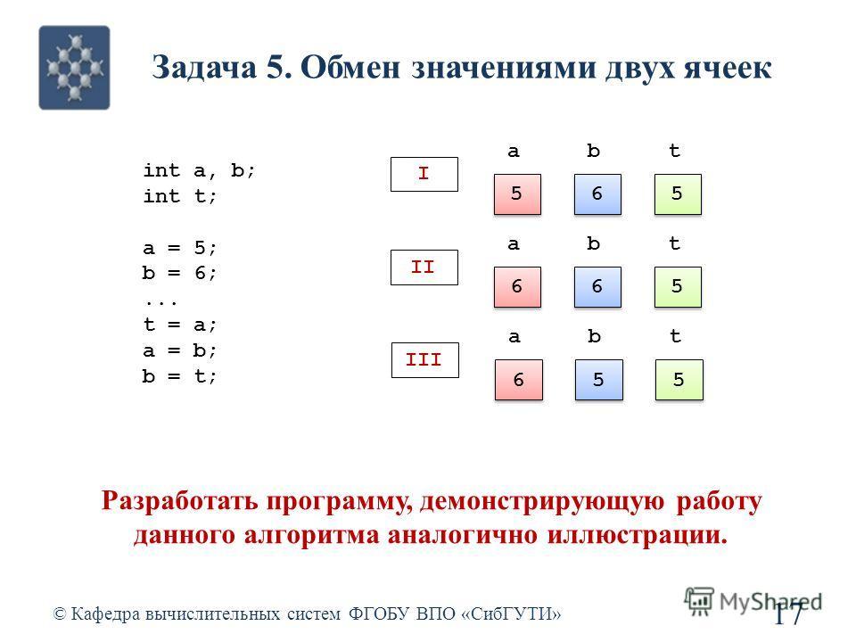 Задача 5. Обмен значениями двух ячеек © Кафедра вычислительных систем ФГОБУ ВПО «СибГУТИ» 17 int a, b; int t; a = 5; b = 6;... t = a; a = b; b = t; Разработать программу, демонстрирующую работу данного алгоритма аналогично иллюстрации. 5 5 t 5 5 a 6