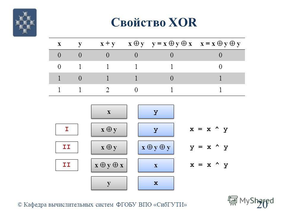 Свойство XOR © Кафедра вычислительных систем ФГОБУ ВПО «СибГУТИ» 20 xyx + y x yy = x y xx = x y y 000000 011110 101101 112011 x x y y I x y y y II x y x y y II x y x x x y y x x x = x ^ y y = x ^ y x = x ^ y