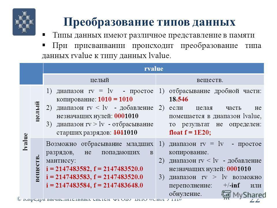 Преобразование типов данных © Кафедра вычислительных систем ФГОБУ ВПО «СибГУТИ» 22 Типы данных имеют различное представление в памяти При присваивании происходит преобразование типа данных rvalue к типу данных lvalue. rvalue целыйвеществ. lvalue целы
