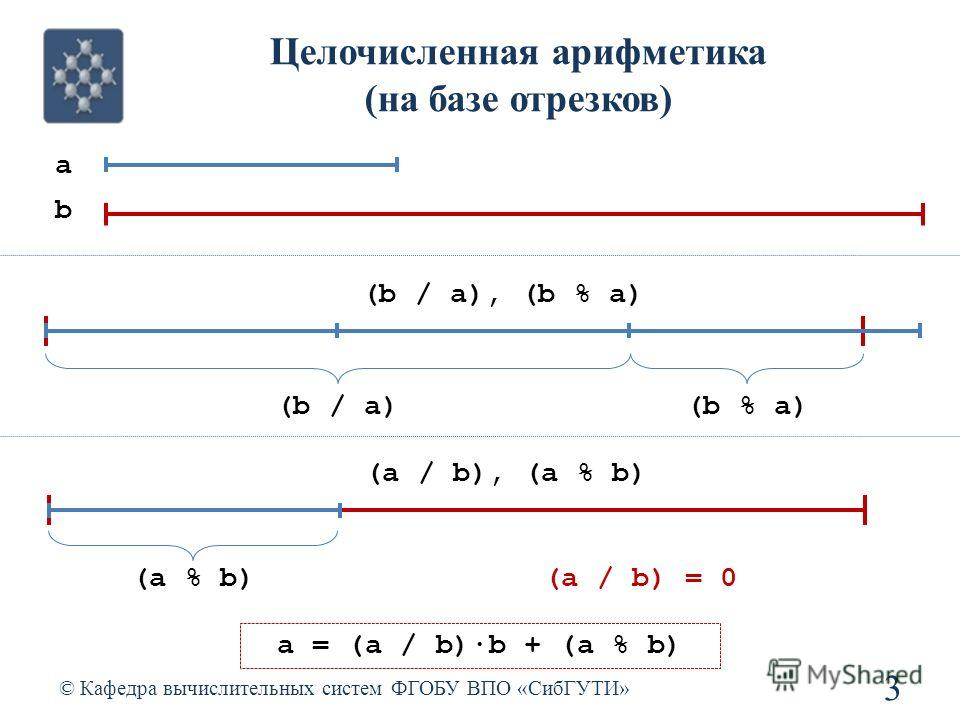 Целочисленная арифметика (на базе отрезков) © Кафедра вычислительных систем ФГОБУ ВПО «СибГУТИ» 3 a b (b / a), (b % a) (b / a)(b % a) (a / b), (a % b) (a % b)(a / b) = 0 a = (a / b)b + (a % b)