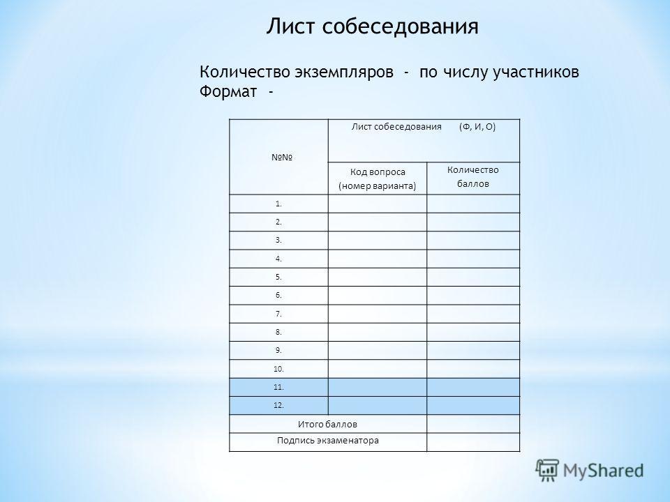 Лист собеседования Количество экземпляров - по числу участников Формат - Лист собеседования (Ф, И, О) Код вопроса (номер варианта) Количество баллов 1. 2. 3. 4. 5. 6. 7. 8. 9. 10. 11. 12. Итого баллов Подпись экзаменатора