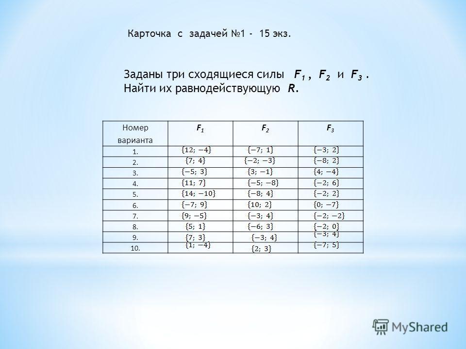 Карточка с задачей 1 - 15 экз. Заданы три сходящиеся силы F 1, F 2 и F 3. Найти их равнодействующую R. Номер варианта F1F1 F2F2 F3F3 1. 2. 3. 4. 5. 6. 7. 8. 9. 10.