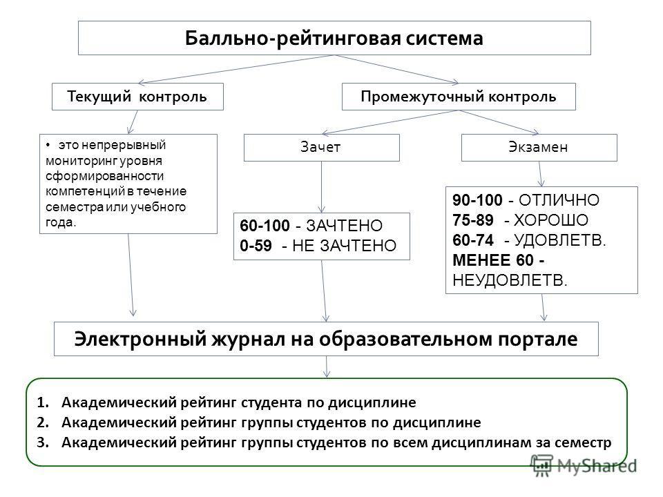 Балльно-рейтинговая система Текущий контрольПромежуточный контроль это непрерывный мониторинг уровня сформированности компетенций в течение семестра или учебного года. ЗачетЭкзамен Электронный журнал на образовательном портале 60-100 - ЗАЧТЕНО 0-59 -