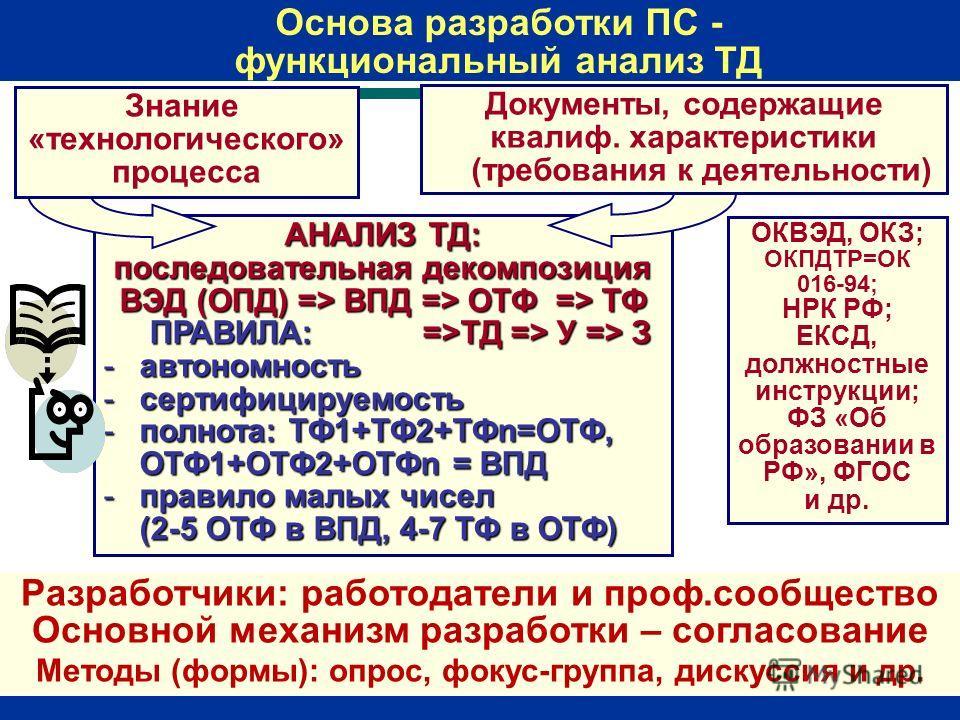 АНАЛИЗ ТД: последовательная декомпозиция ВЭД (ОПД) => ВПД => ОТФ => ТФ ПРАВИЛА: =>ТД => У => З -автономность -сертифицируемость -полнота: ТФ1+ТФ2+ТФn=ОТФ, ОТФ1+ОТФ2+ОТФn = ВПД -правило малых чисел (2-5 ОТФ в ВПД, 4-7 ТФ в ОТФ) Знание «технологическог