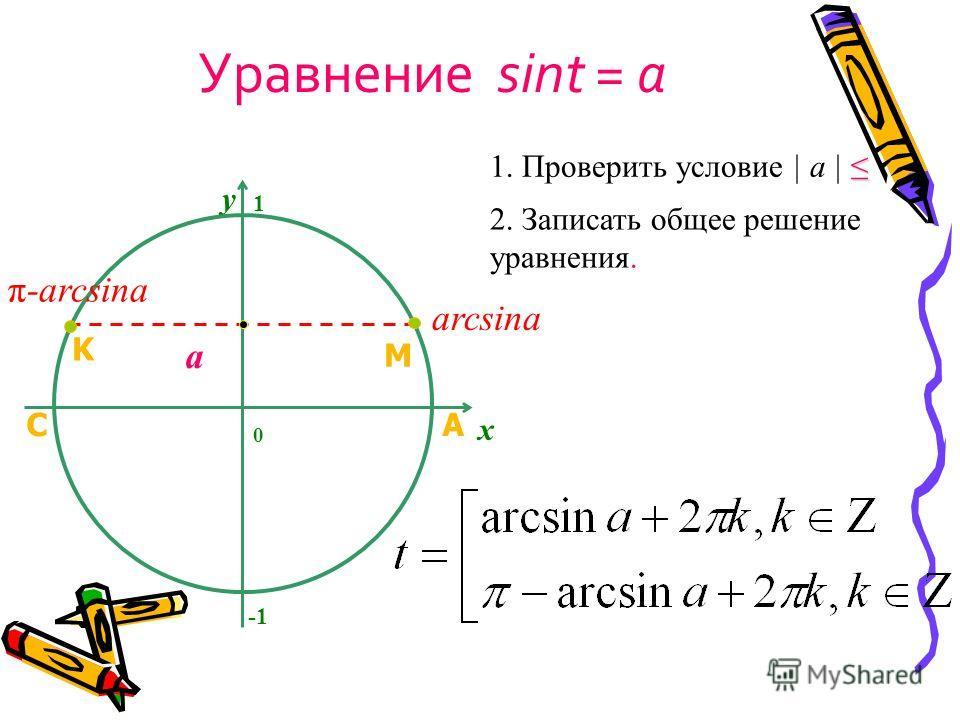Уравнение sint = a y 2. Записать общее решение уравнения. 1. Проверить условие | a | x a 1 0 arcsina π-arcsina A M C K