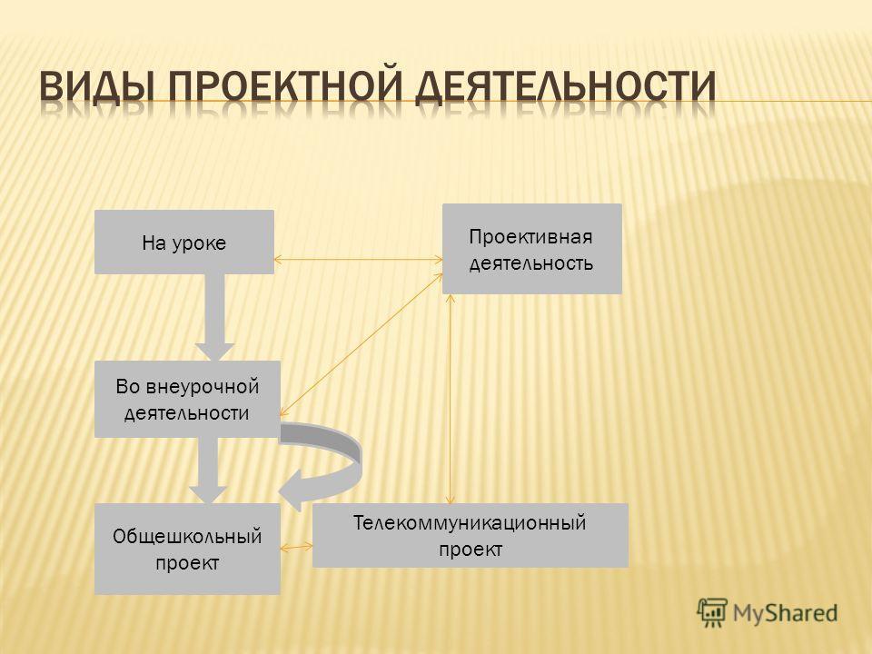 На уроке Проективная деятельность Во внеурочной деятельности Общешкольный проект Телекоммуникационный проект