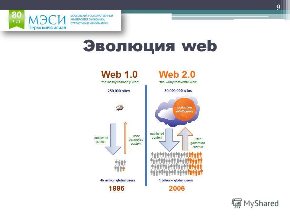 Эволюция web 9