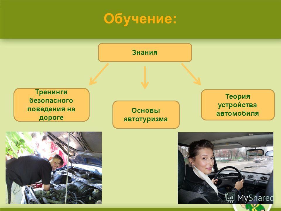 Обучение: Знания Тренинги безопасного поведения на дороге Основы автотуризма Теория устройства автомобиля