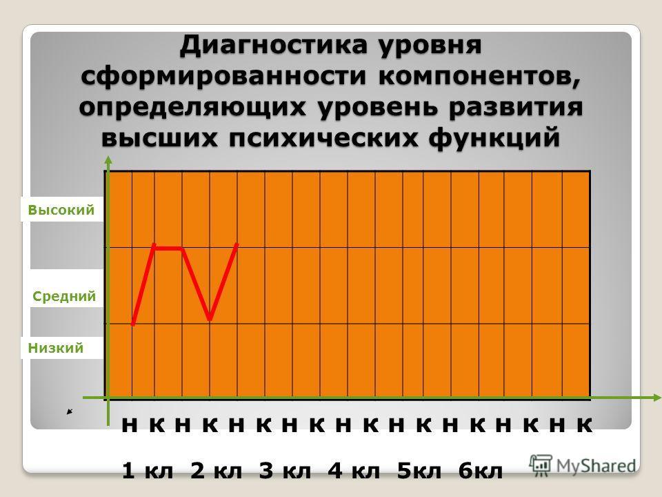 Диагностика уровня сформированности компонентов, определяющих уровень развития высших психических функций н к н к н к н к н к н к н к н к н к 1 кл 2 кл 3 кл 4 кл 5кл 6кл Средний Низкий Высокий